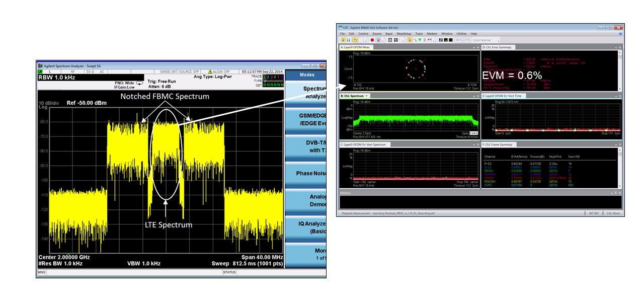 Coexistence of 5G Candidate Waveforms with 3G, 4G, and PAN Waveforms